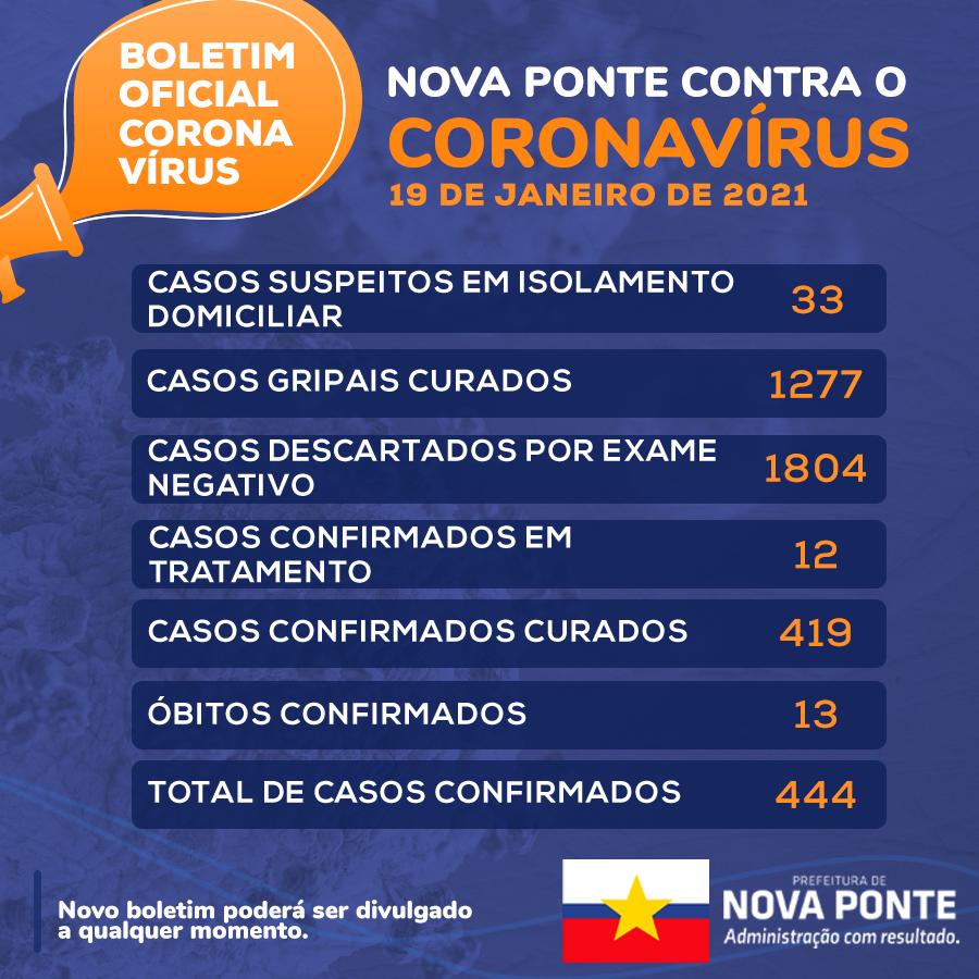 Boletim Coronavírus 19/01/2021