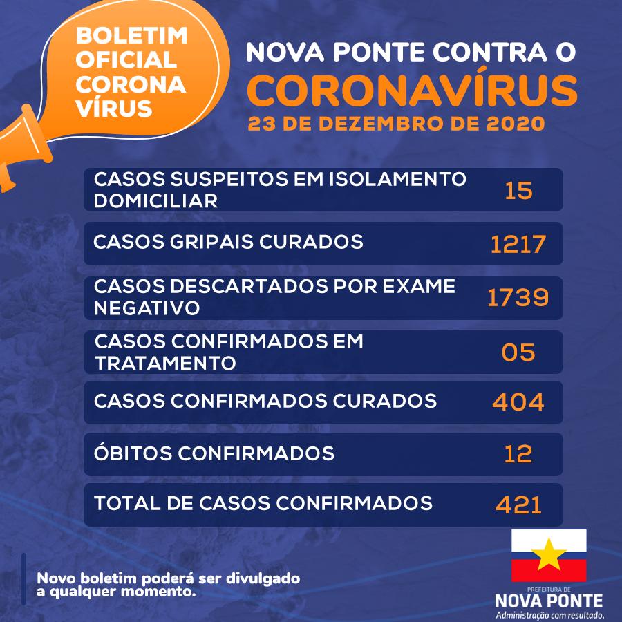 Boletim Coronavírus 23/12/2020
