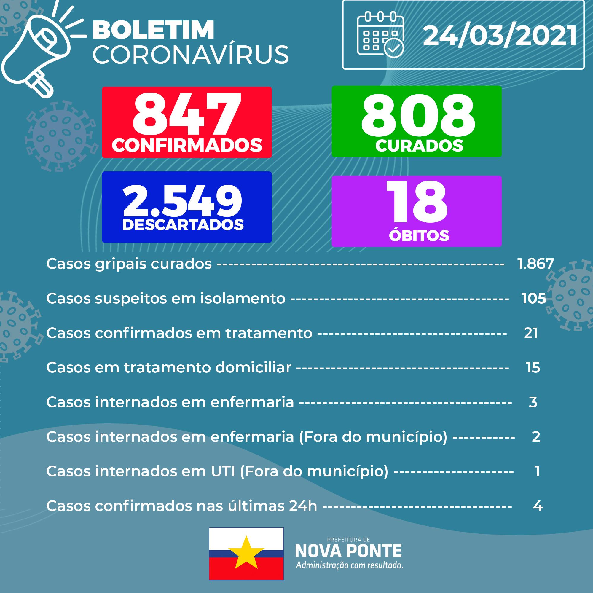 Boletim Coronavírus 24/03/2021